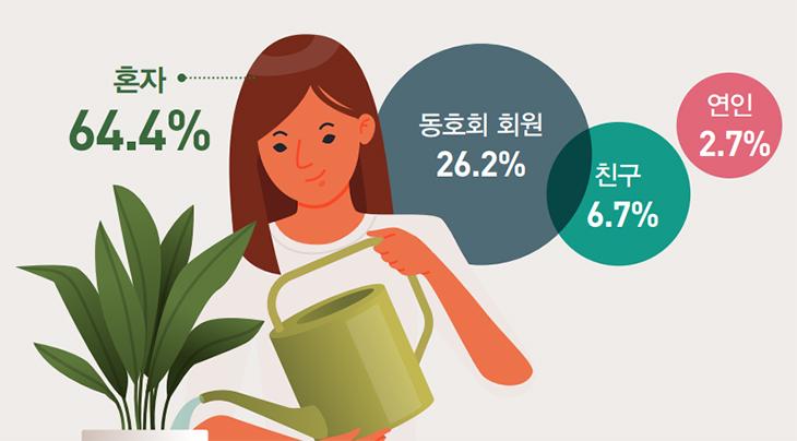 혼자 64.4% , 동호회 회원 26.2%, 친구 6.7%, 연인 2.7%