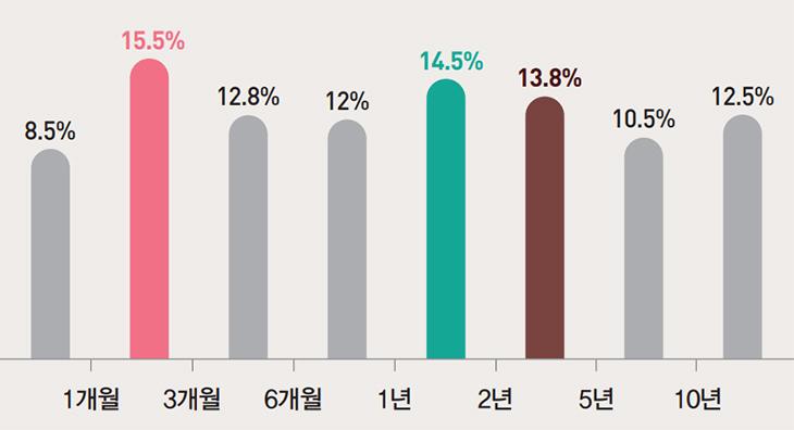 1개월 미만 8.5%, 1개월~3개월 15.5%, 3개월~6개월 12.8%, 6개월~1년 12%, 1년~2년13.8%, 2년~5년 10.5%, 10년 이상 12.5%