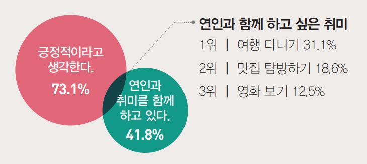 긍정적이라고 생각한다. 73.1%, 연인과 취미를 함께 하고 있다. 41.8% / 연인과 함께 하고 싶은 취미 1위 여행 다니기 31.1%, 2위 맛집 탐방하기 18.6%, 3위 영화 보기 12.5%
