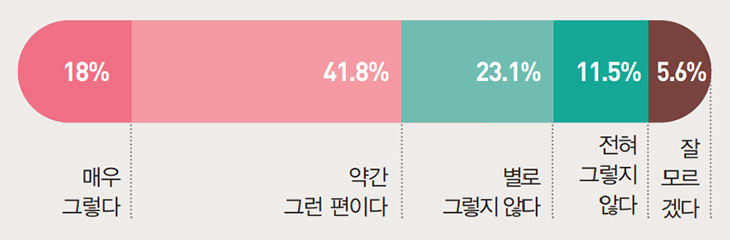 매우 그렇다 18%, 약간 그런 편이다 41.8%, 별로 그렇지 않다 23.1%, 전혀 그렇지 않다 11.5%, 잘 모르겠다 5.6%