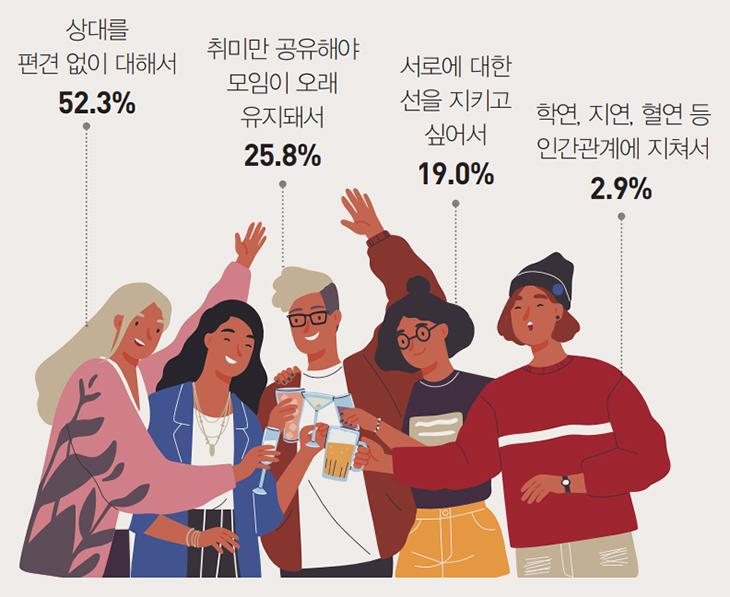 상대를 편견 없이 대해서 52.3%, 취미만 공유해야 모임이 오래 유지돼서 25.8%, 서로에 대한 선을 지키고 싶어서 19.0%, 학연, 지연, 혈연 등 인간관계에 지쳐서 2.9%