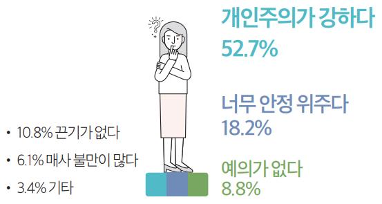 개인주의가 강하다 52.7% / 너무 안정 위주다 18.2% / 예의가 없다 8.8% / 10.8% 끈기가 없다 / 6.1% 매사 불만이 많다 / 3.4% 기타