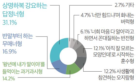 상명하복 강요하는 답정너형 31.1% / 반말부터 하는 무매너형 16.9% / '왕년에 내가 말이야'를 들먹이는 과거과시형 14.2% / 12.2% 사생활에 참견하는 오지랖형 / 12.1% '아직 잘 모르는 모양인데'로 시작하는 훈수형 / 6.1% '너희 마음 다 알아'라고 하면서 꼰대질하는 반전형 / 4.7% '너만 힘드냐'며 화내는 버럭형 / 2.7% 기타
