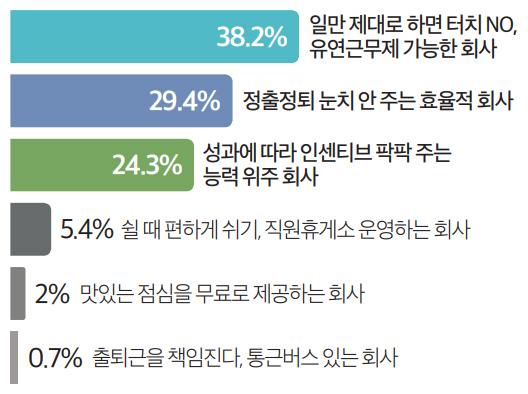 38.2% 일만 제대로 하면 터치 NO, 유연근무제 가능한 회사 / 29.4% 정출정퇴 눈치 안 주는 효율적 회사 / 24.3% 성과에 따라 인센티브 팍팍 주는 능력 위주 회사 / 5.4% 쉴 때 편하게 쉬기, 직원휴게소 운영하는 회사 / 2% 맛있는 점심을 무료로 제공하는 회사 / 0.7% 출퇴근을 책임진다, 통근버스 있는 회사