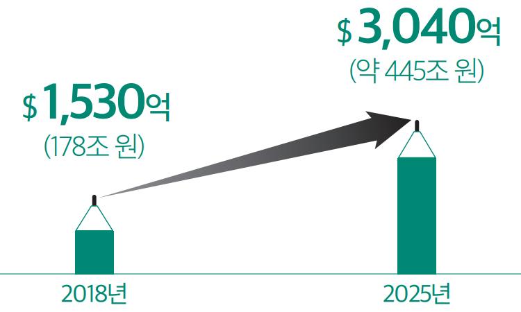 2018년 $1,530억(178조 원) / 2025년 $3,040억(약 445조 원)