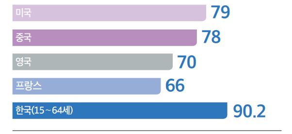 미국 79%, 중국 78%, 영국 70%, 프랑스 66%, 한국(15~64세) 90.2%