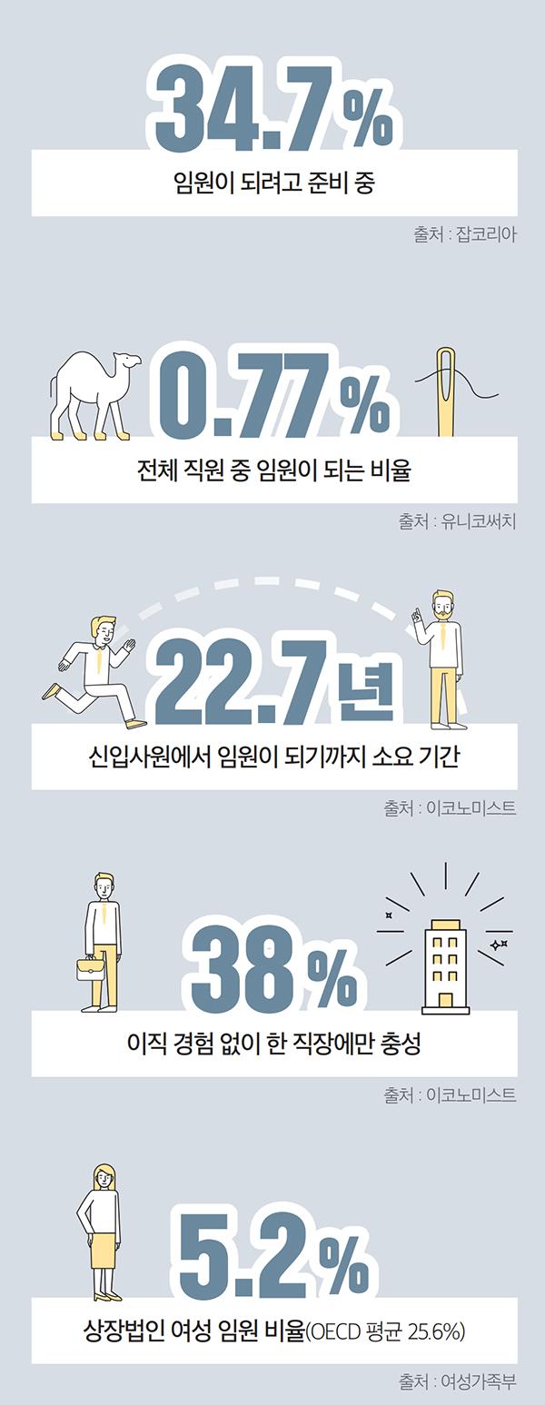 임원이 되려고 준비 중 34.7%(출처 : 잡코리아) / 전체 직원 중 임원이 되는 비율 0.77%(출처 : 유니코써치) / 신입사원에서 임원이 되기까지 소요 기간 22.7년(출처 : 이코노미스트) / 이직 경험 없이 한 직장에만 충성 38%(출처 : 이코노미스트) / 상장법인 여성 임원 비율(OECD 평균 25.6%) 5.2%(출처 : 여성가족부)